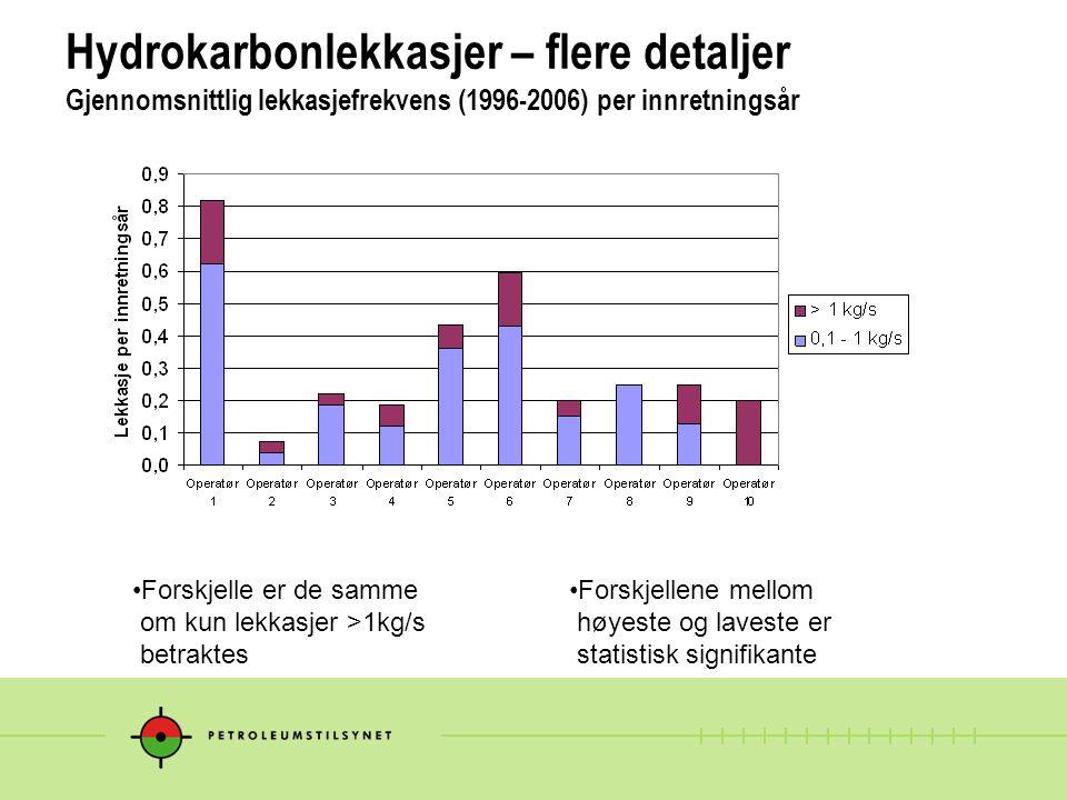 Hydrokarbonlekkasjer – flere detaljer Gjennomsnittlig lekkasjefrekvens (1996-2006) per innretningsår