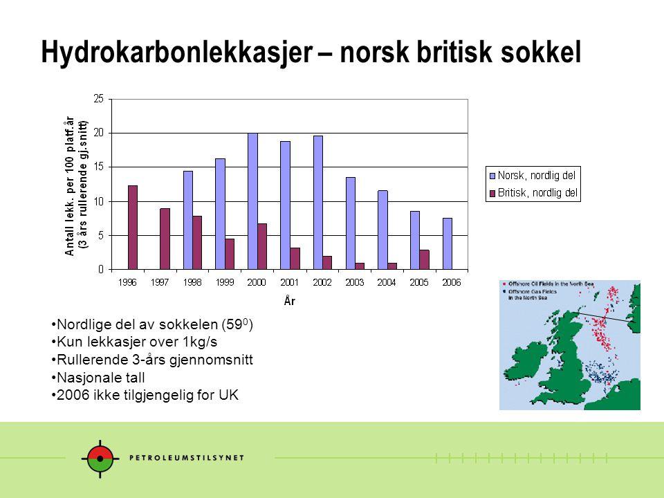 Hydrokarbonlekkasjer – norsk britisk sokkel