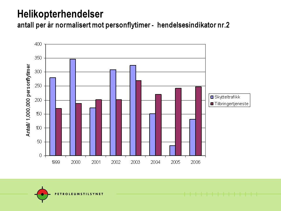 Helikopterhendelser antall per år normalisert mot personflytimer - hendelsesindikator nr.2