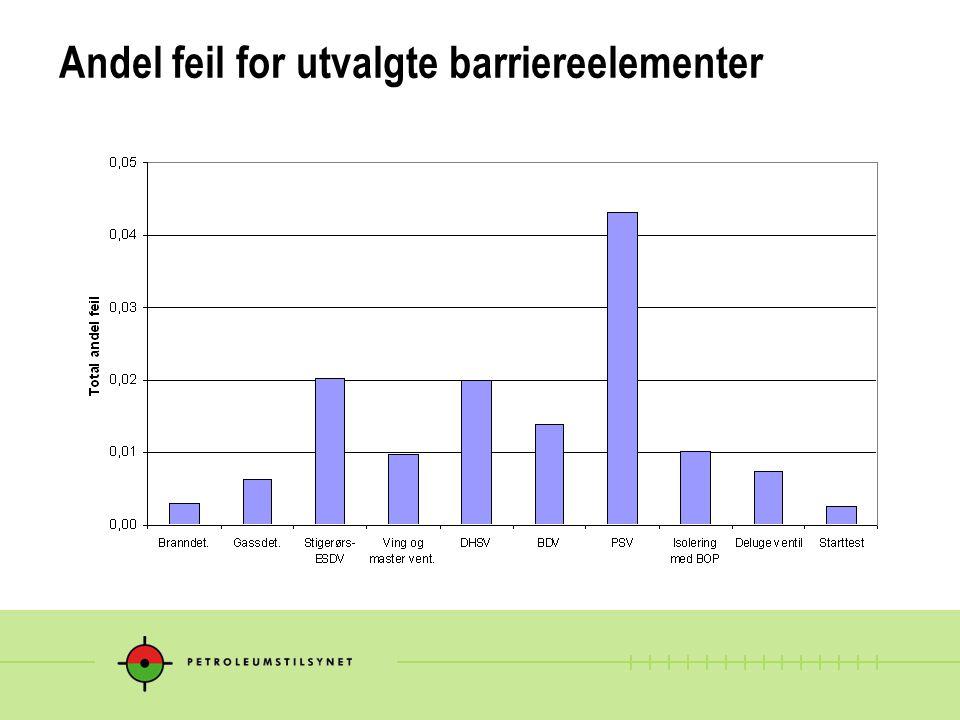 Andel feil for utvalgte barriereelementer