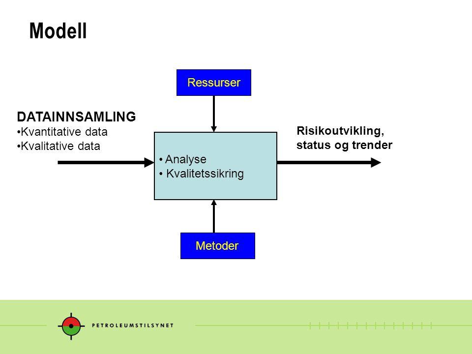 Modell DATAINNSAMLING Ressurser Kvantitative data Kvalitative data