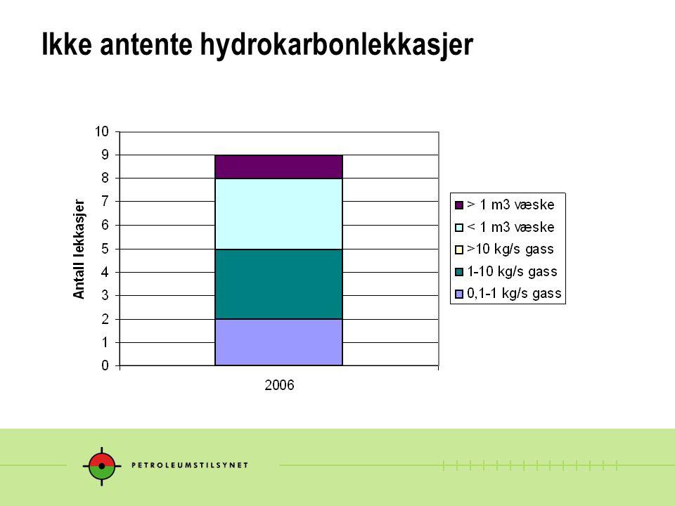 Ikke antente hydrokarbonlekkasjer