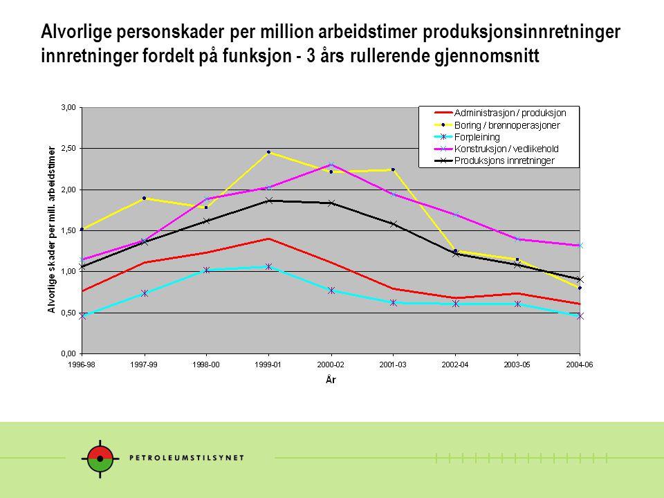Alvorlige personskader per million arbeidstimer produksjonsinnretninger innretninger fordelt på funksjon - 3 års rullerende gjennomsnitt
