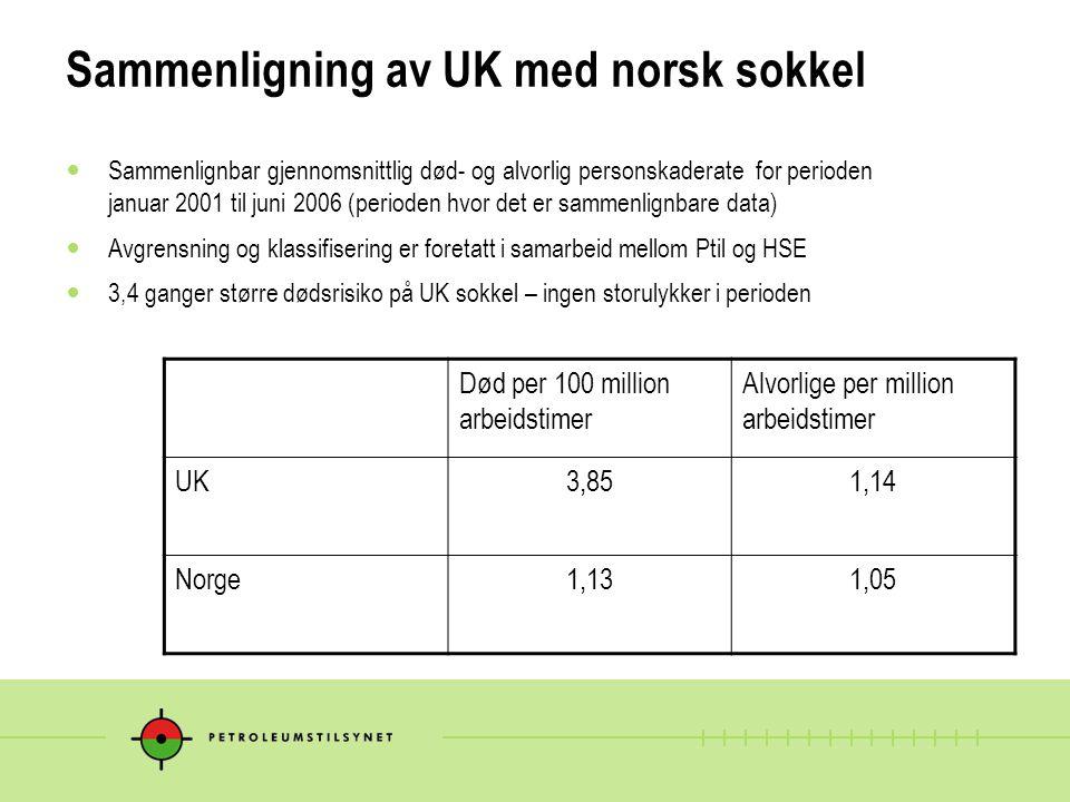 Sammenligning av UK med norsk sokkel