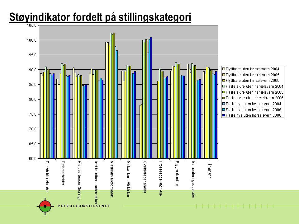 Støyindikator fordelt på stillingskategori