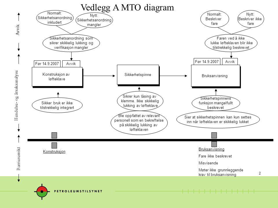 Vedlegg A MTO diagram Avvik Hendelse- og årsaksanalyse Barrieresvikt