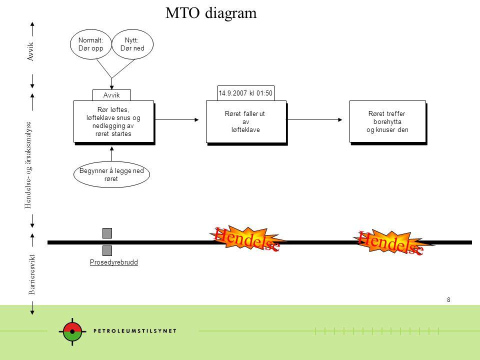 Hendelse Hendelse MTO diagram Avvik Hendelse- og årsaksanalyse