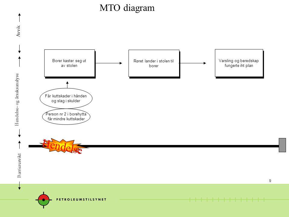 Hendelse MTO diagram Avvik Hendelse- og årsaksanalyse Barrieresvikt