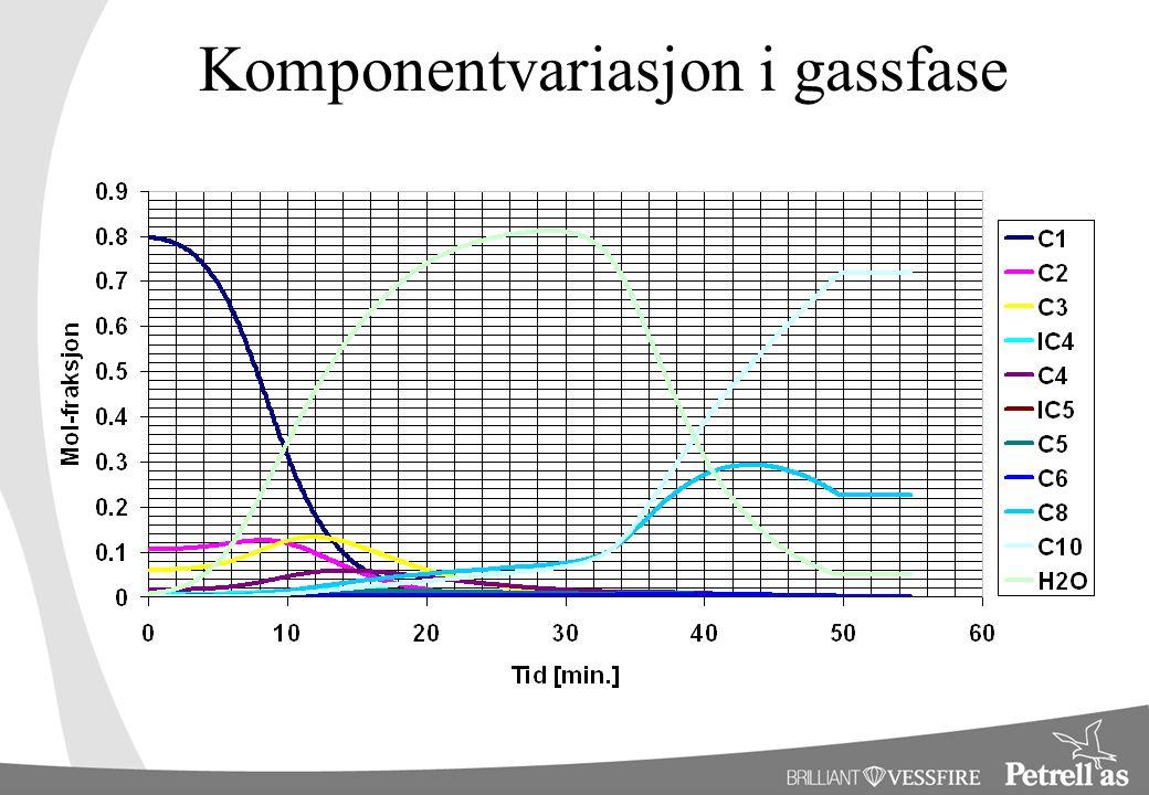 Komponentvariasjon i gassfase
