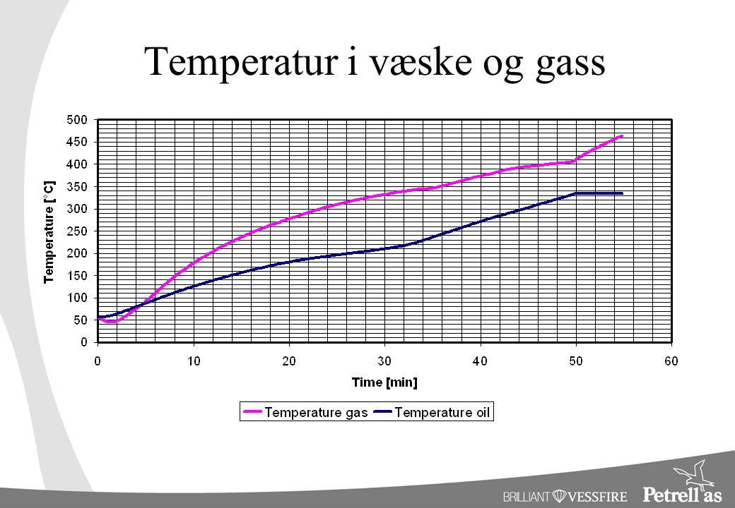 Temperatur i væske og gass