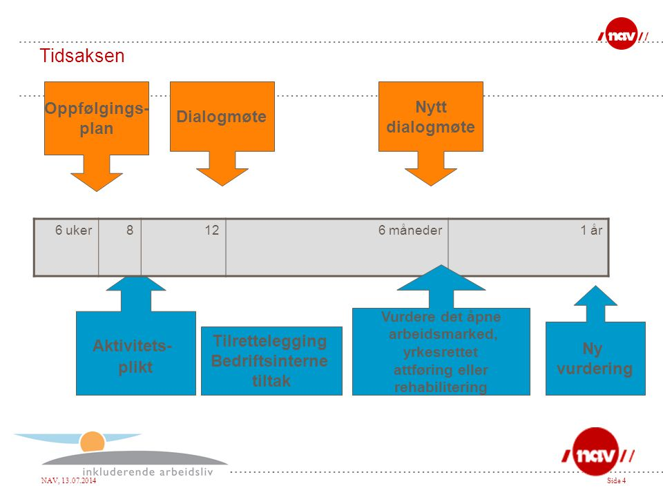 Tidsaksen Oppfølgings- Nytt Dialogmøte plan dialogmøte Aktivitets-