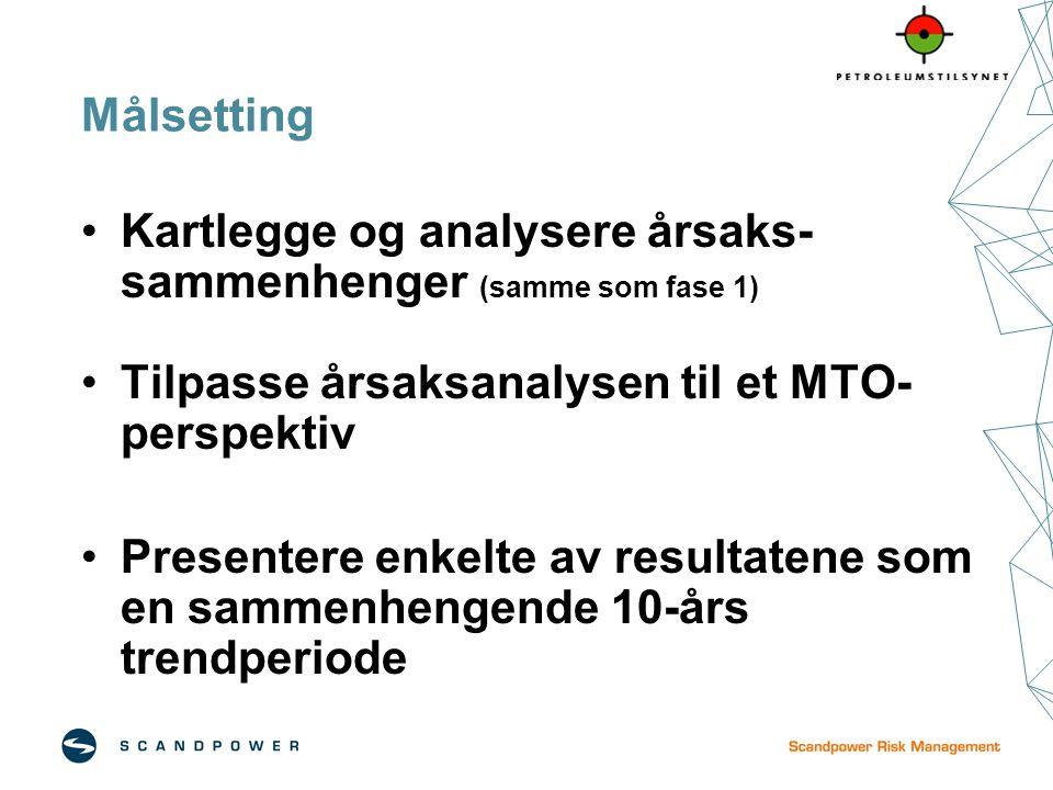 Kartlegge og analysere årsaks-sammenhenger (samme som fase 1)