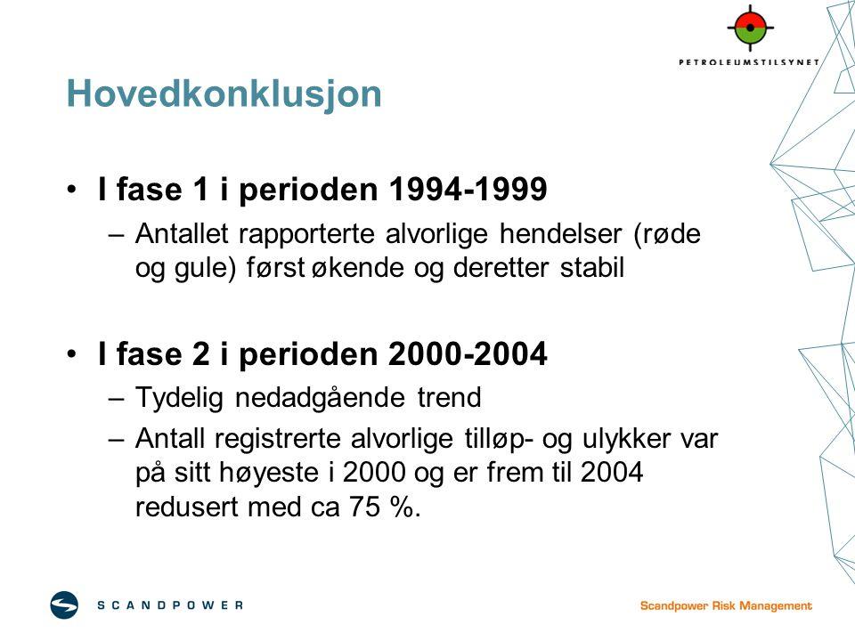Hovedkonklusjon I fase 1 i perioden 1994-1999