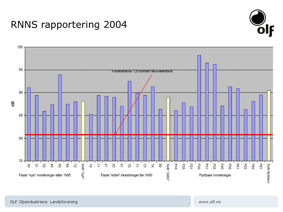 RNNS rapportering 2004 OLF Oljeindustriens Landsforening