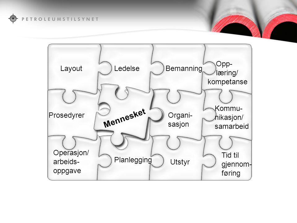 Mennesket Opp- læring/ kompetanse Layout Ledelse Bemanning Kommu-