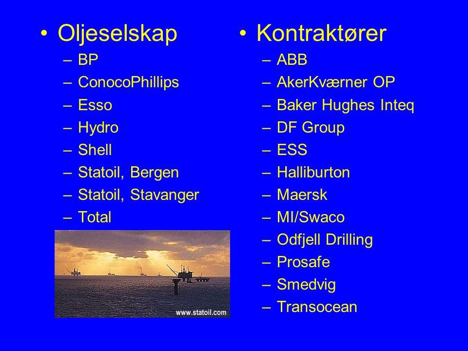 Oljeselskap Kontraktører BP ConocoPhillips Esso Hydro Shell