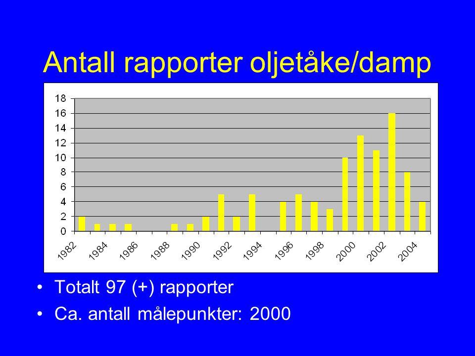 Antall rapporter oljetåke/damp