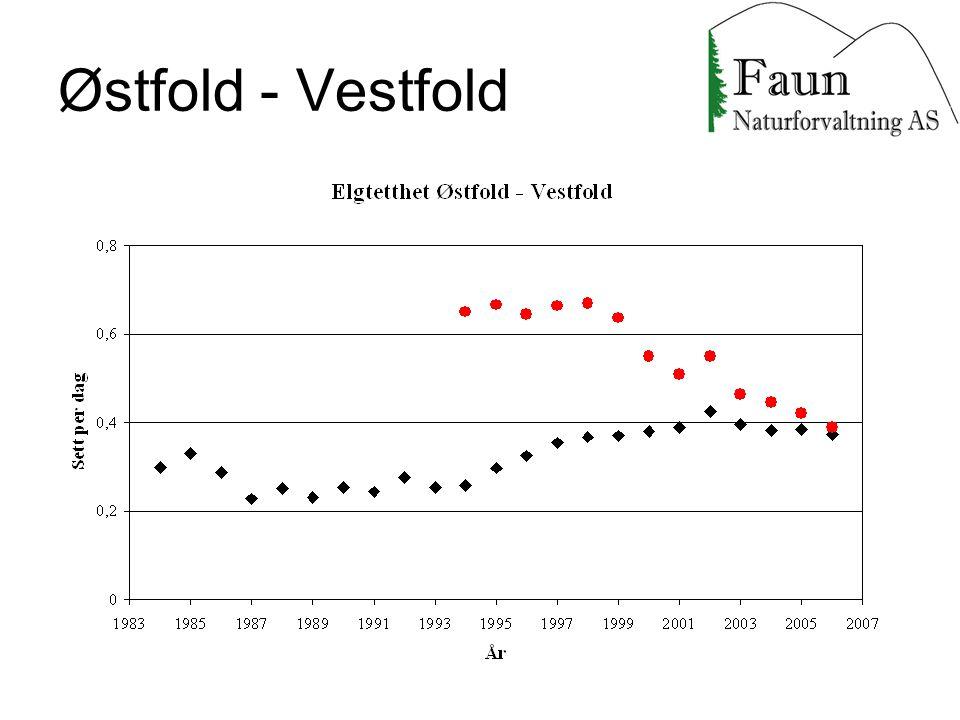 Østfold - Vestfold