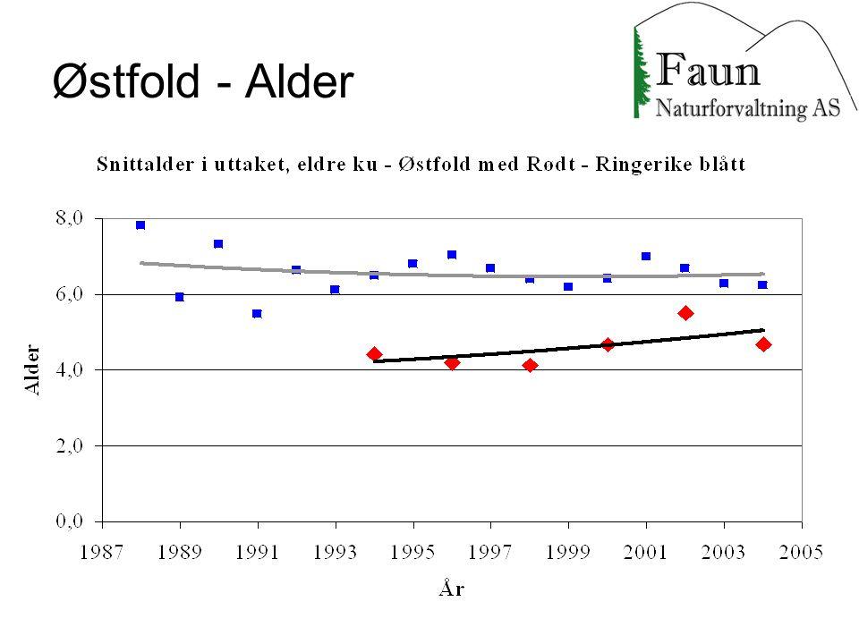 Østfold - Alder