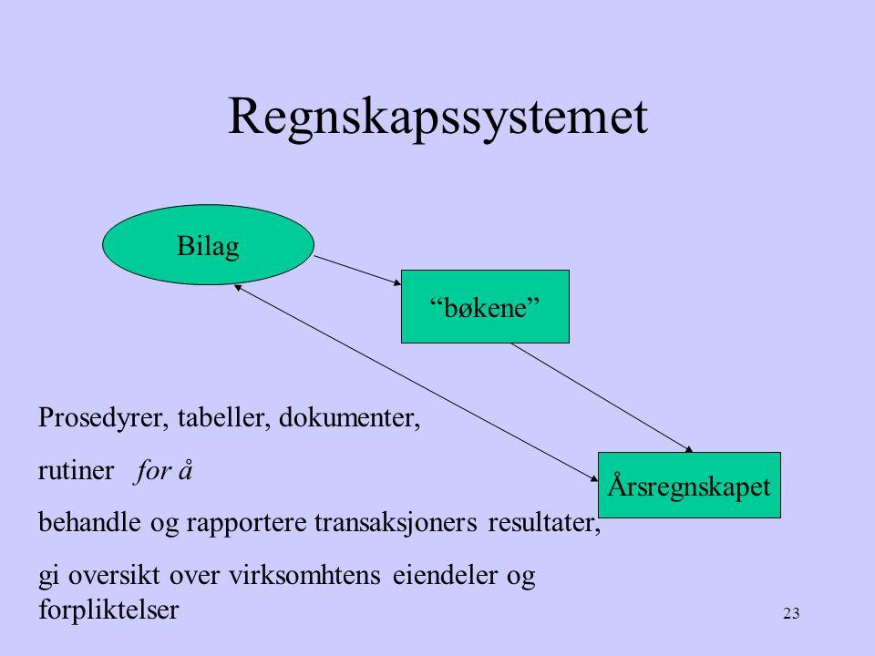 Regnskapssystemet Bilag bøkene Prosedyrer, tabeller, dokumenter,