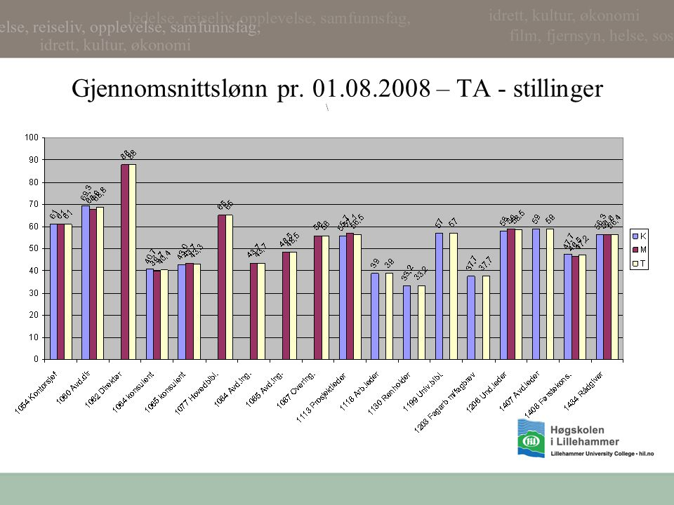 Gjennomsnittslønn pr. 01.08.2008 – TA - stillinger