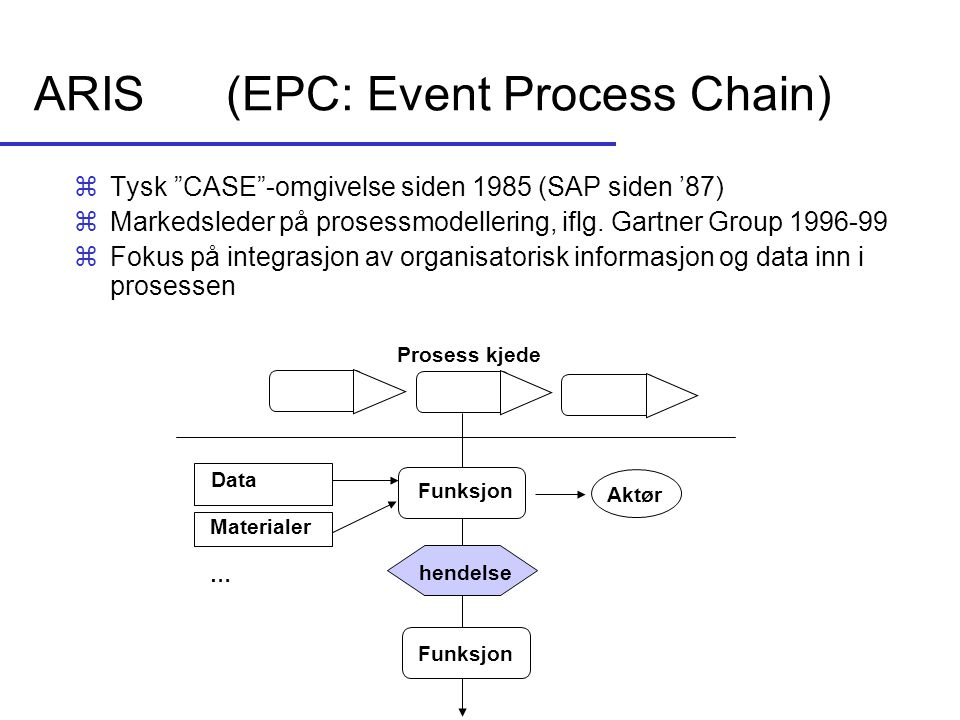 ARIS (EPC: Event Process Chain)