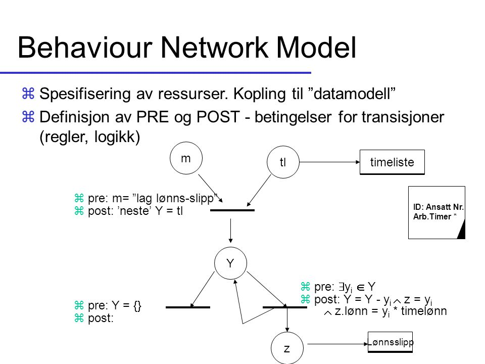 Behaviour Network Model