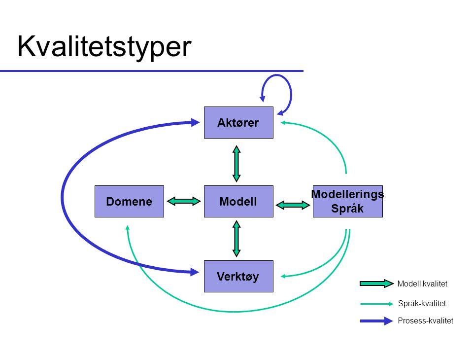 Kvalitetstyper Modell Domene Modellerings Språk Aktører Verktøy