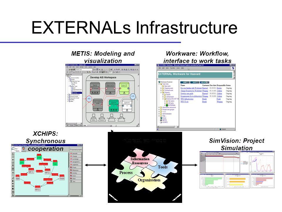 EXTERNALs Infrastructure