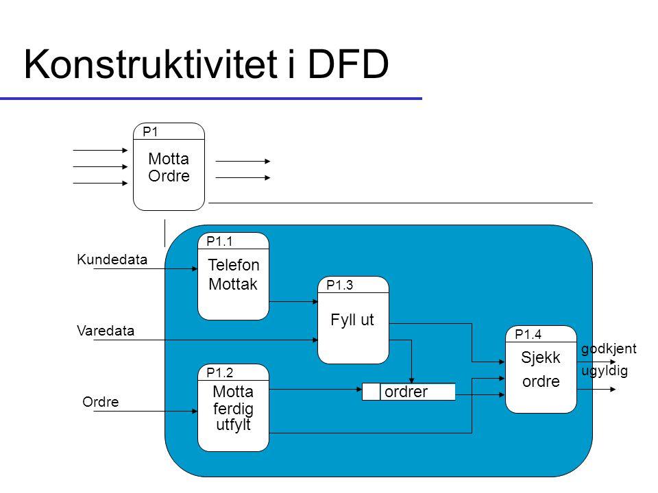 Konstruktivitet i DFD Motta Ordre Telefon Mottak Fyll ut Sjekk ordre