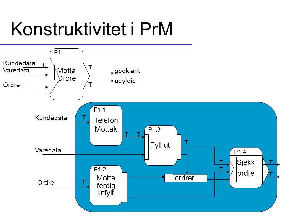 Konstruktivitet i PrM Motta Ordre Telefon Mottak Fyll ut Sjekk ordre