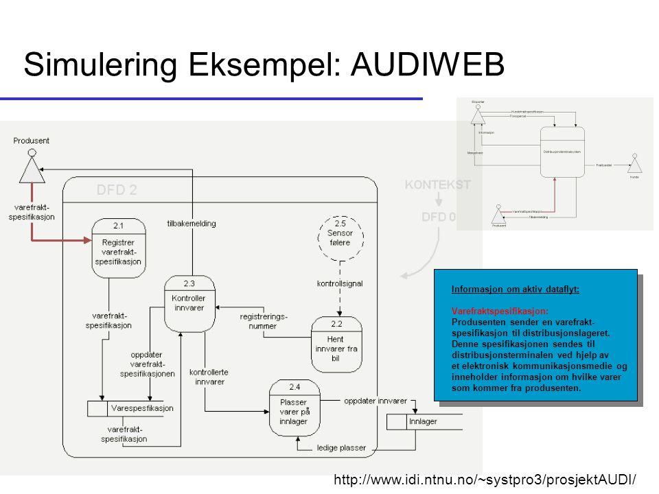 Simulering Eksempel: AUDIWEB