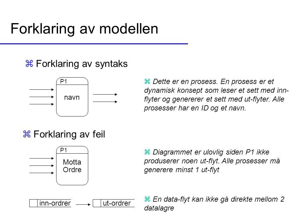 Forklaring av modellen