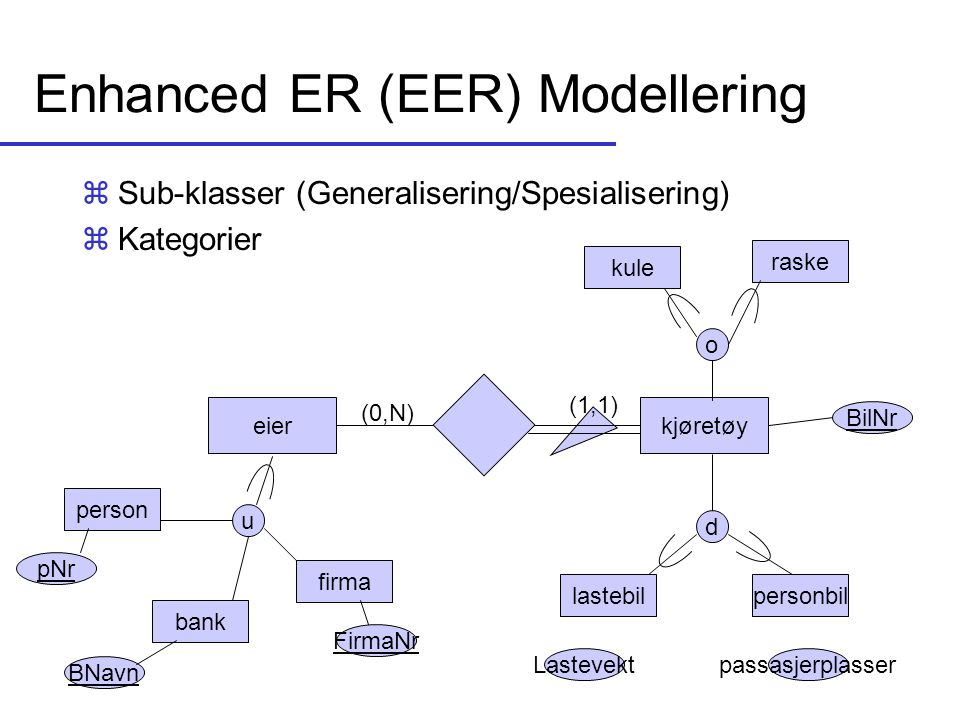 Enhanced ER (EER) Modellering