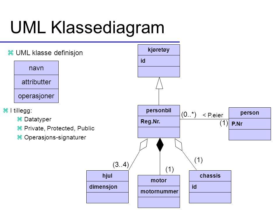 UML Klassediagram UML klasse definisjon navn attributter operasjoner