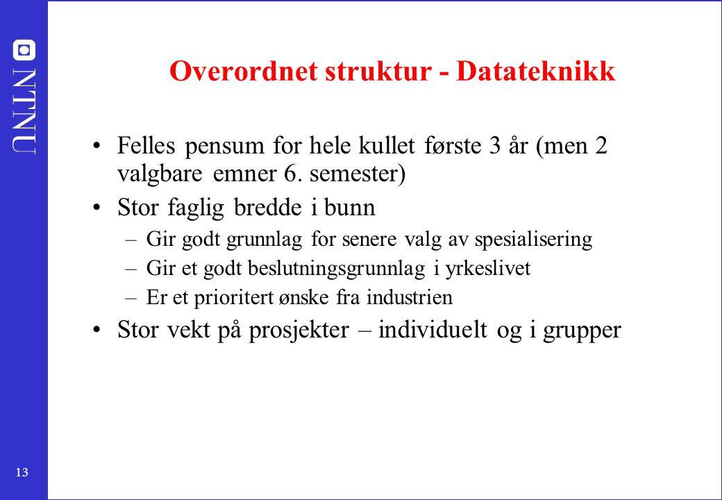 Overordnet struktur - Datateknikk