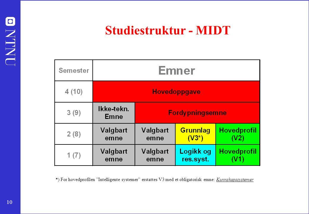 Studiestruktur - MIDT *) For hovedprofilen Intelligente systemer erstattes V3 med et obligatorisk emne: Kunnskapssystemer.