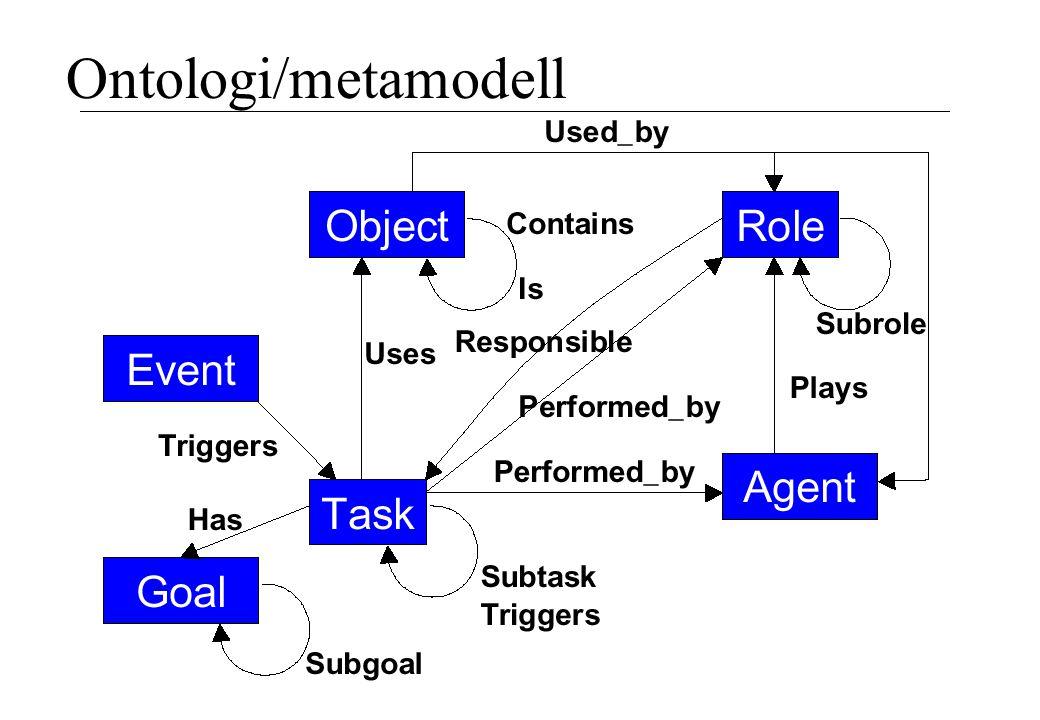 Ontologi/metamodell