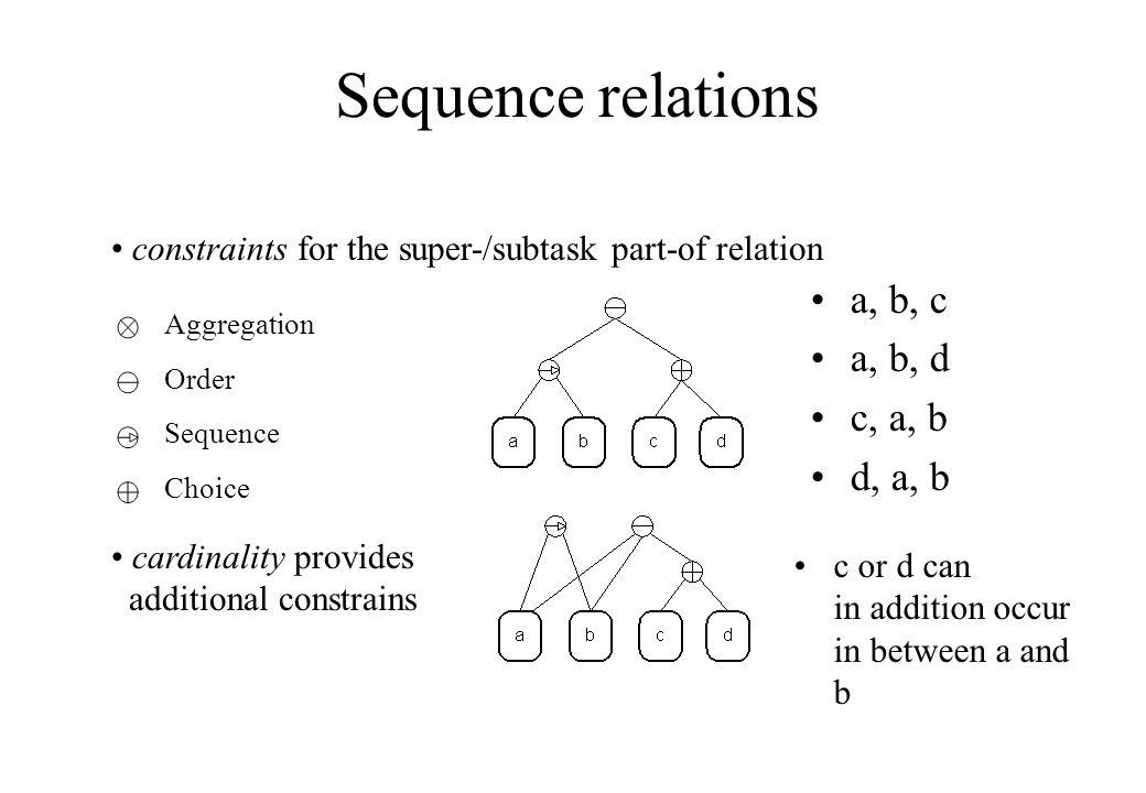 Sequence relations a, b, c a, b, d c, a, b d, a, b