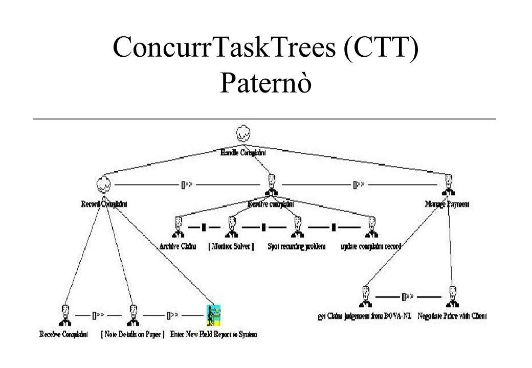 ConcurrTaskTrees (CTT) Paternò