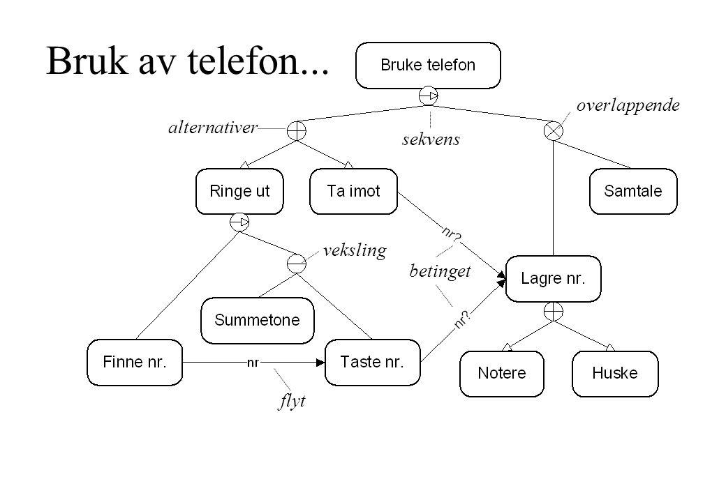 Bruk av telefon... overlappende alternativer sekvens veksling betinget