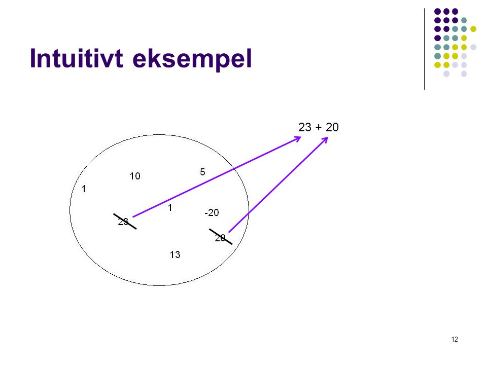 Intuitivt eksempel 23 + 20