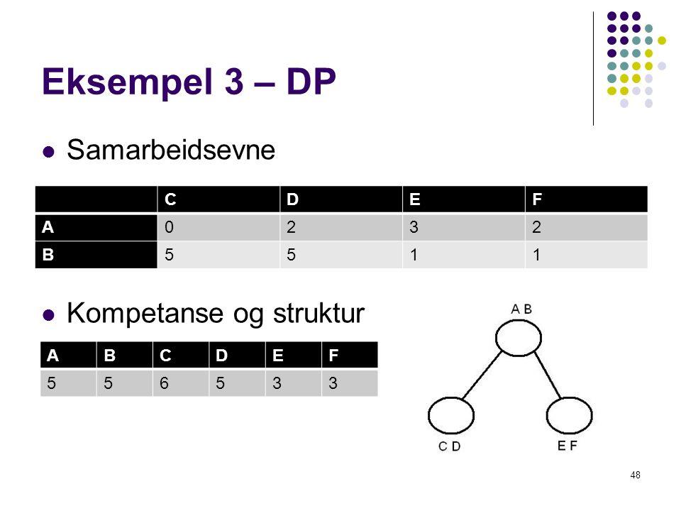 Eksempel 3 – DP Samarbeidsevne Kompetanse og struktur C D E F A 2 3 B