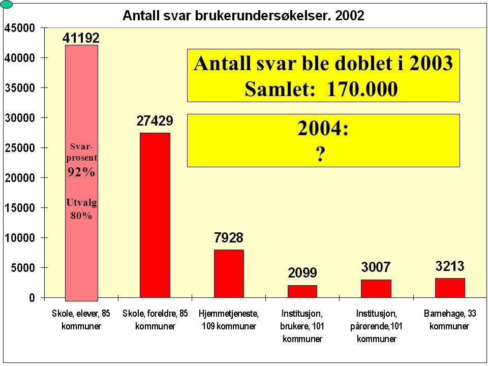 Antall svar ble doblet i 2003