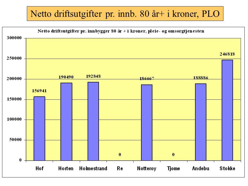 Netto driftsutgifter pr. innb. 80 år+ i kroner, PLO