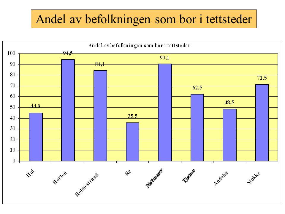 Andel av befolkningen som bor i tettsteder