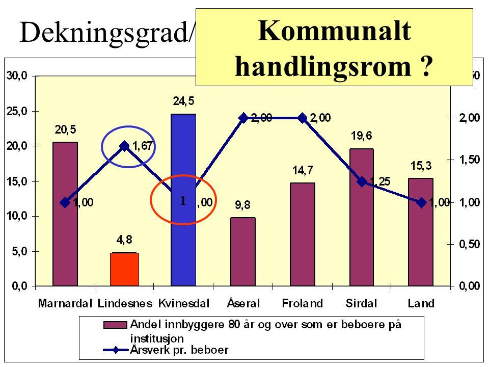 Dekningsgrad/Årsverk på Institusjon