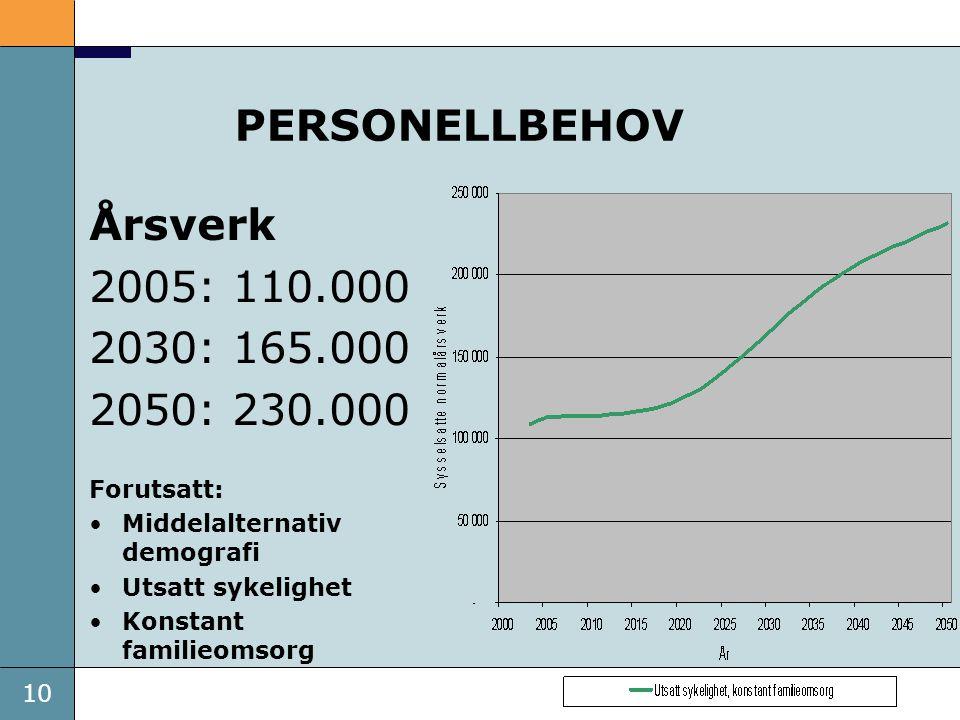 PERSONELLBEHOV Årsverk 2005: 110.000 2030: 165.000 2050: 230.000