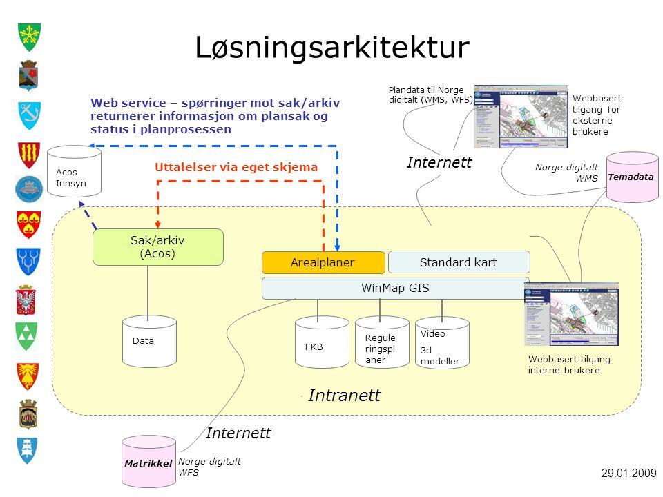 Løsningsarkitektur Intranett Internett Internett
