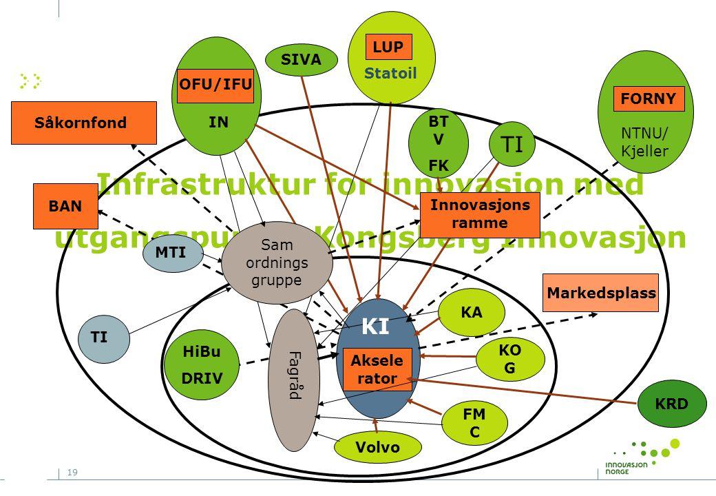 Infrastruktur for innovasjon med utgangspunkt i Kongsberg Innovasjon